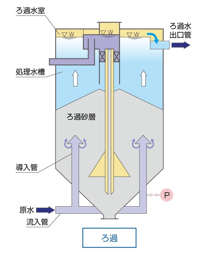 移床式上向流連続砂ろ過装置 リサンドフィルター