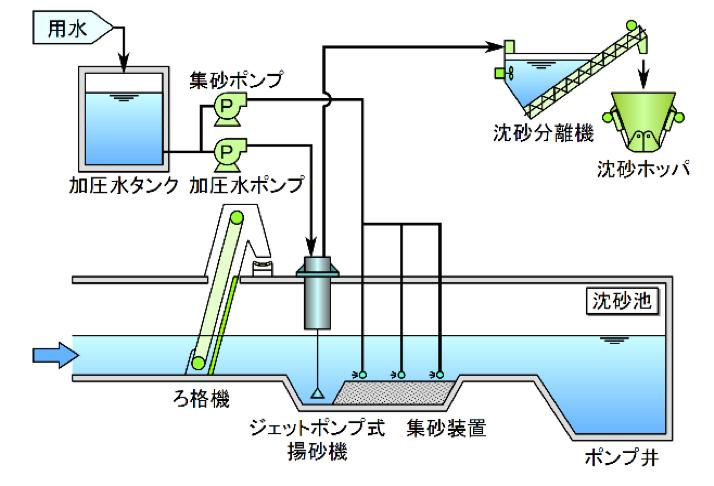 住友の沈砂池システム | 上下水...