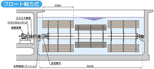 フロート軸方式(中実軸の既設を改築)